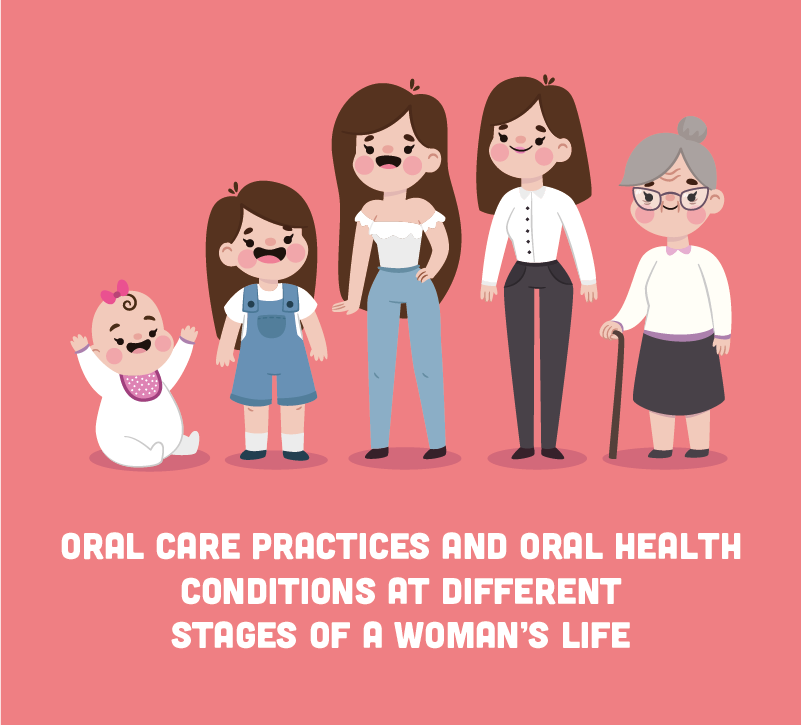Oral Care Practices and Oral Health Conditions at Different Stages of a Woman's Life