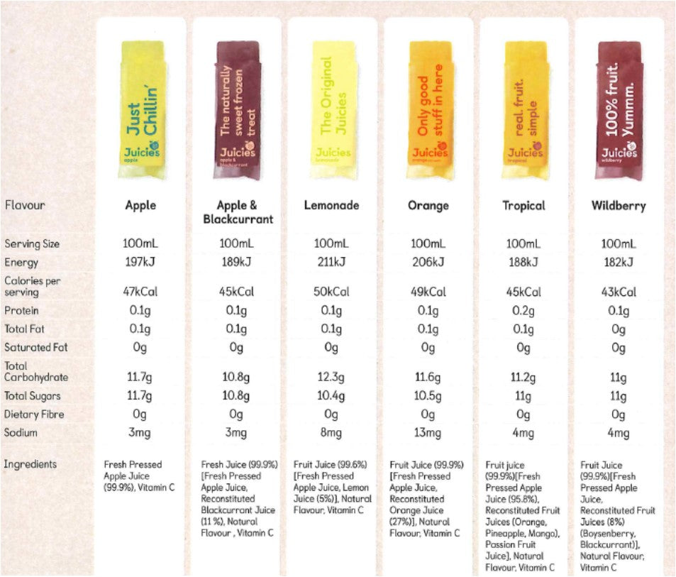 Juicies Nutritional Information and Ingredient List