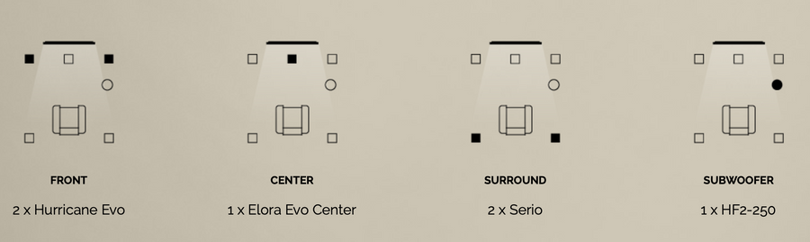 Waterfall Audio - Pack 3 - 1x Elora Evo Center + 2x Hurricane Evo + 2x Serio + 1x HF2-250 Sub (incl. muurbeugels)