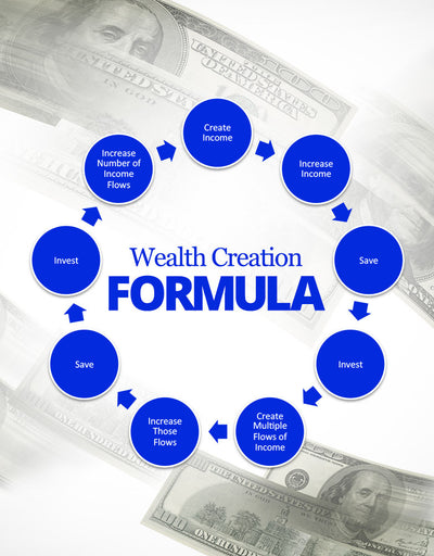 Wealth Creation Formula