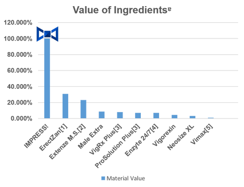 Research chart: Current value per mg comparison of IMPRESS to other pills.