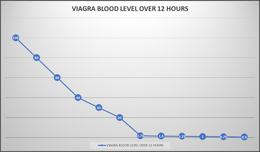 graph shows the relative blood concentration of viagra over a 12 hour period
