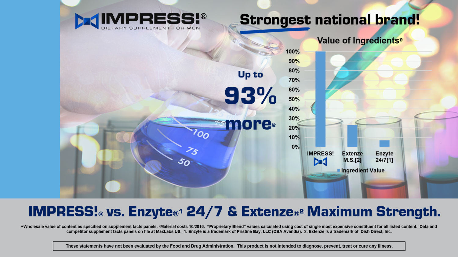 Modern laboratory testing processes and analysis of content provides data for bar graph showing Impress is stronger than national brands.  Stronger than Enzyte and Stronger than Extenze.