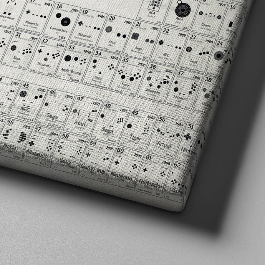 Periodic Table of Controllers Canvas Set