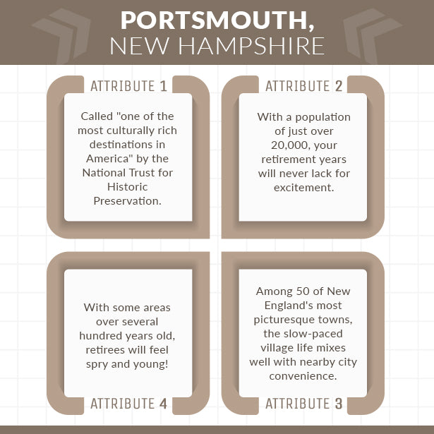 portsmouth new hampshire infographic