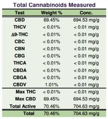 total cannabinoids measured