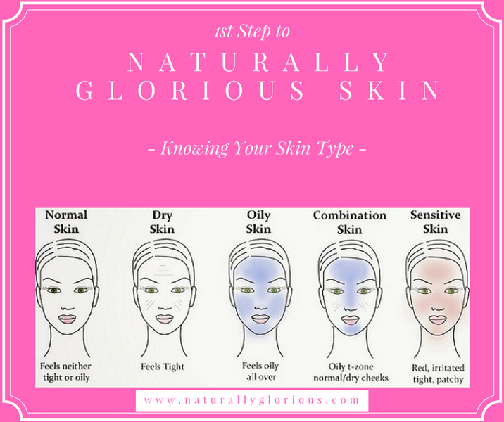 1st Step to Naturally Glorious Skin | Knowing your Skin Type