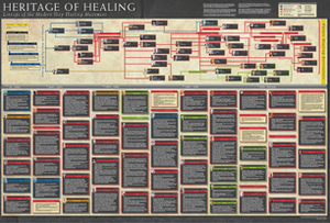 Heritage of Healing Poster: Lineage of the Modern Day Healing Movement