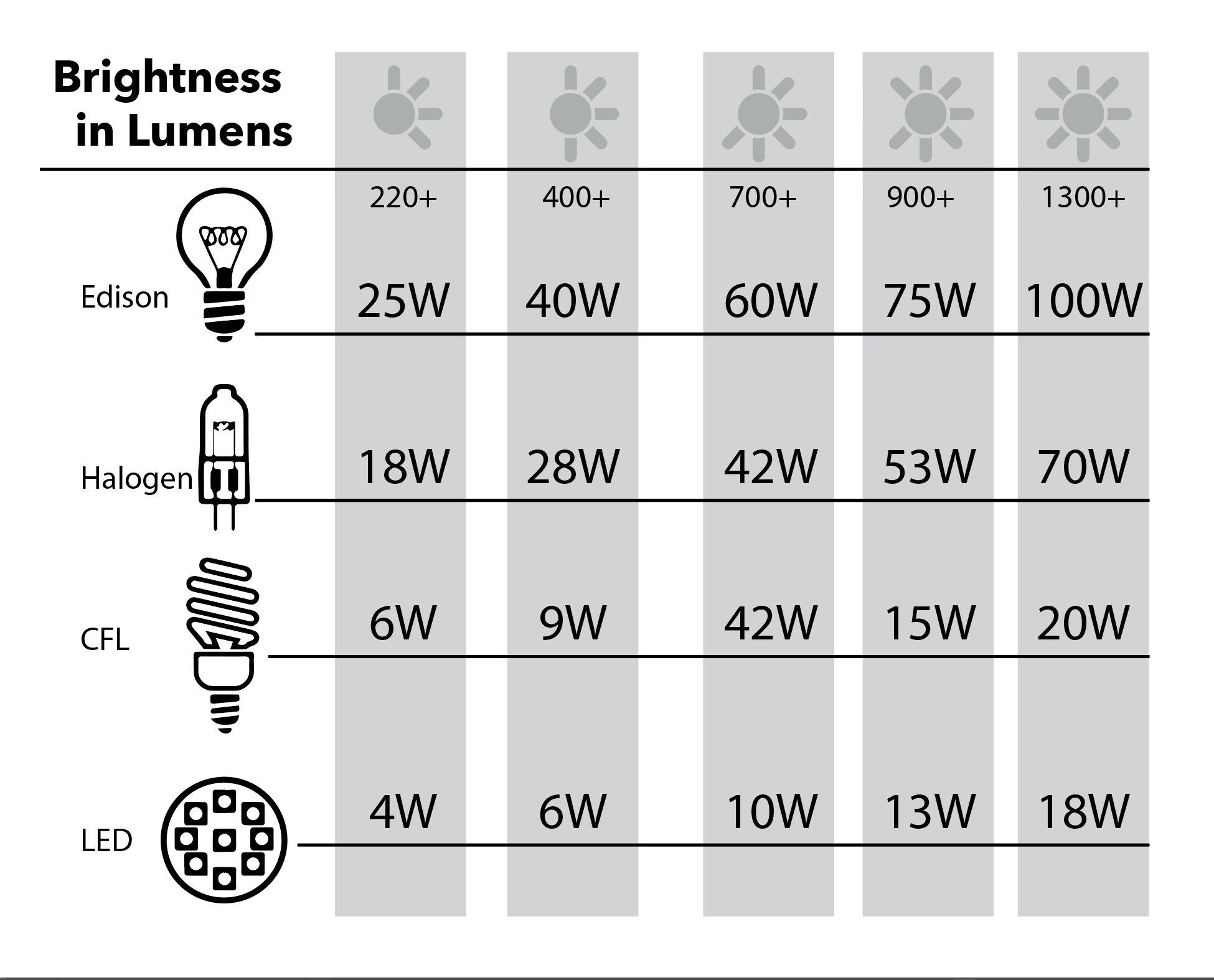 Brightness and Lumens Chart - Kelvin Color Scale - Farrey's Lighting + Bath