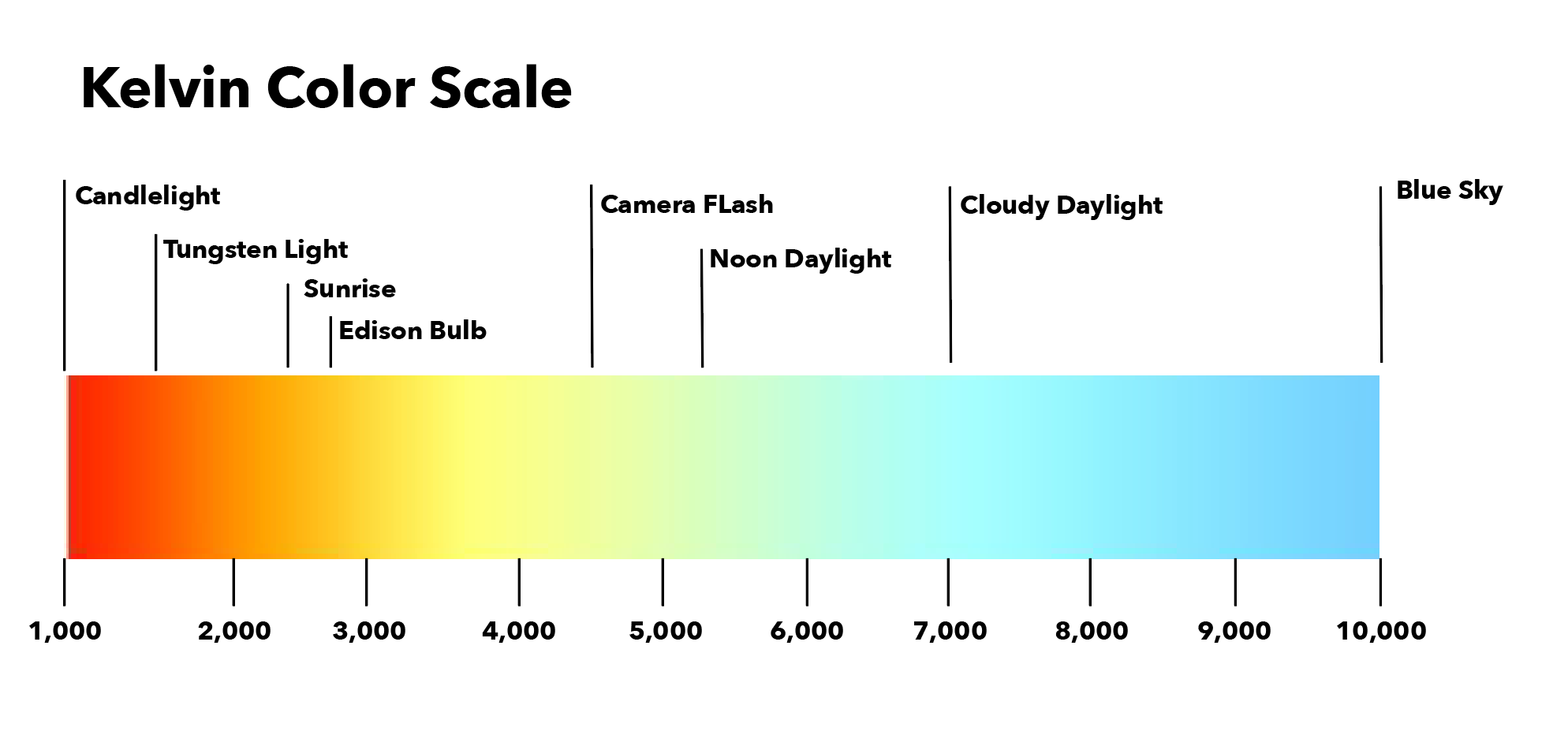Kelvin Color Scale - Farrey's Lighting + Bath