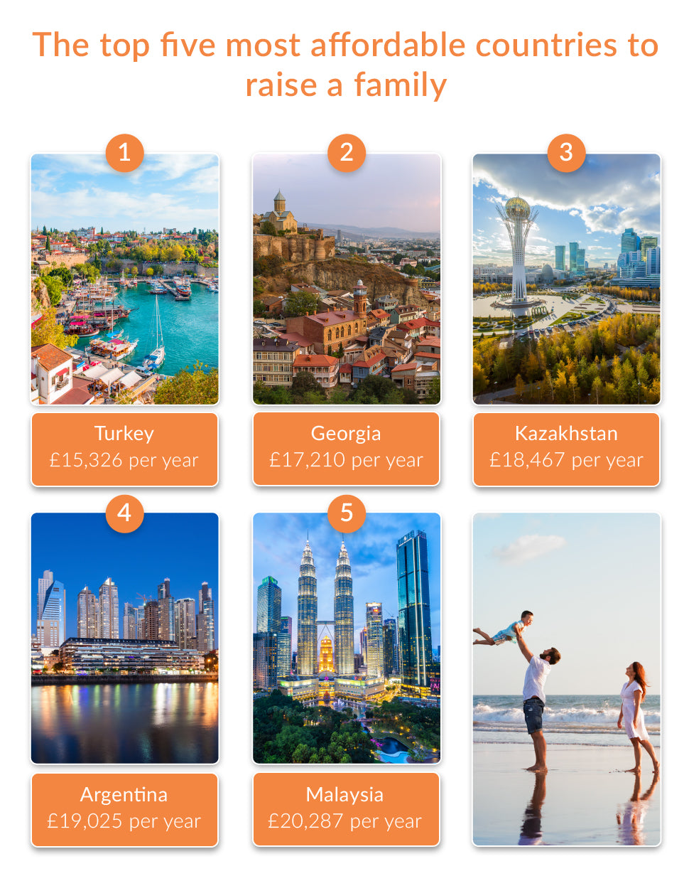 Top 5 most affordable countries