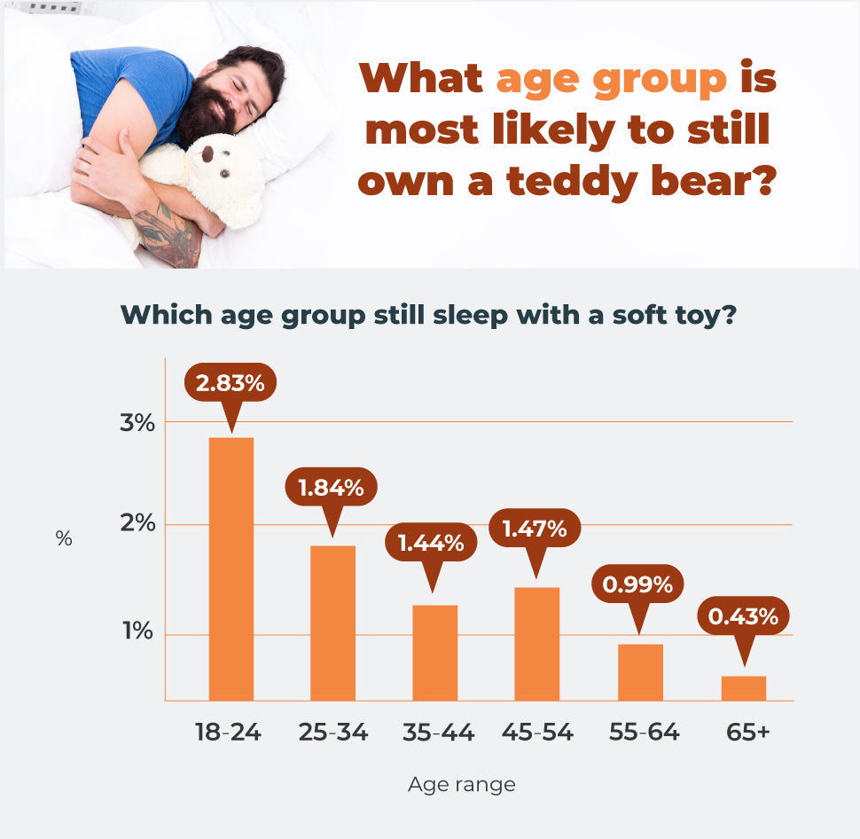 What age group is most likely to still own a teddy bear