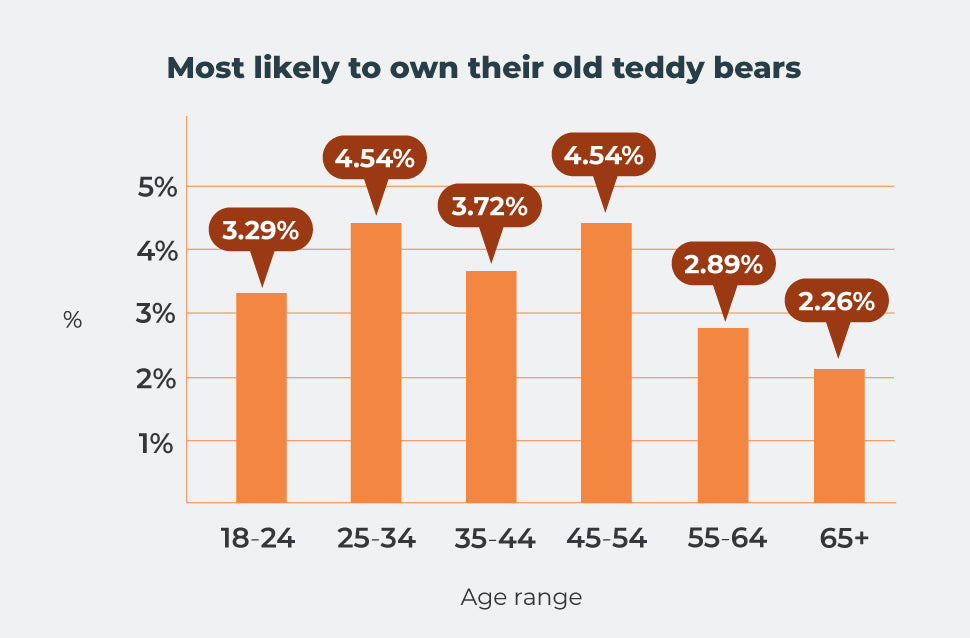 Most likely to own their own teddy bears