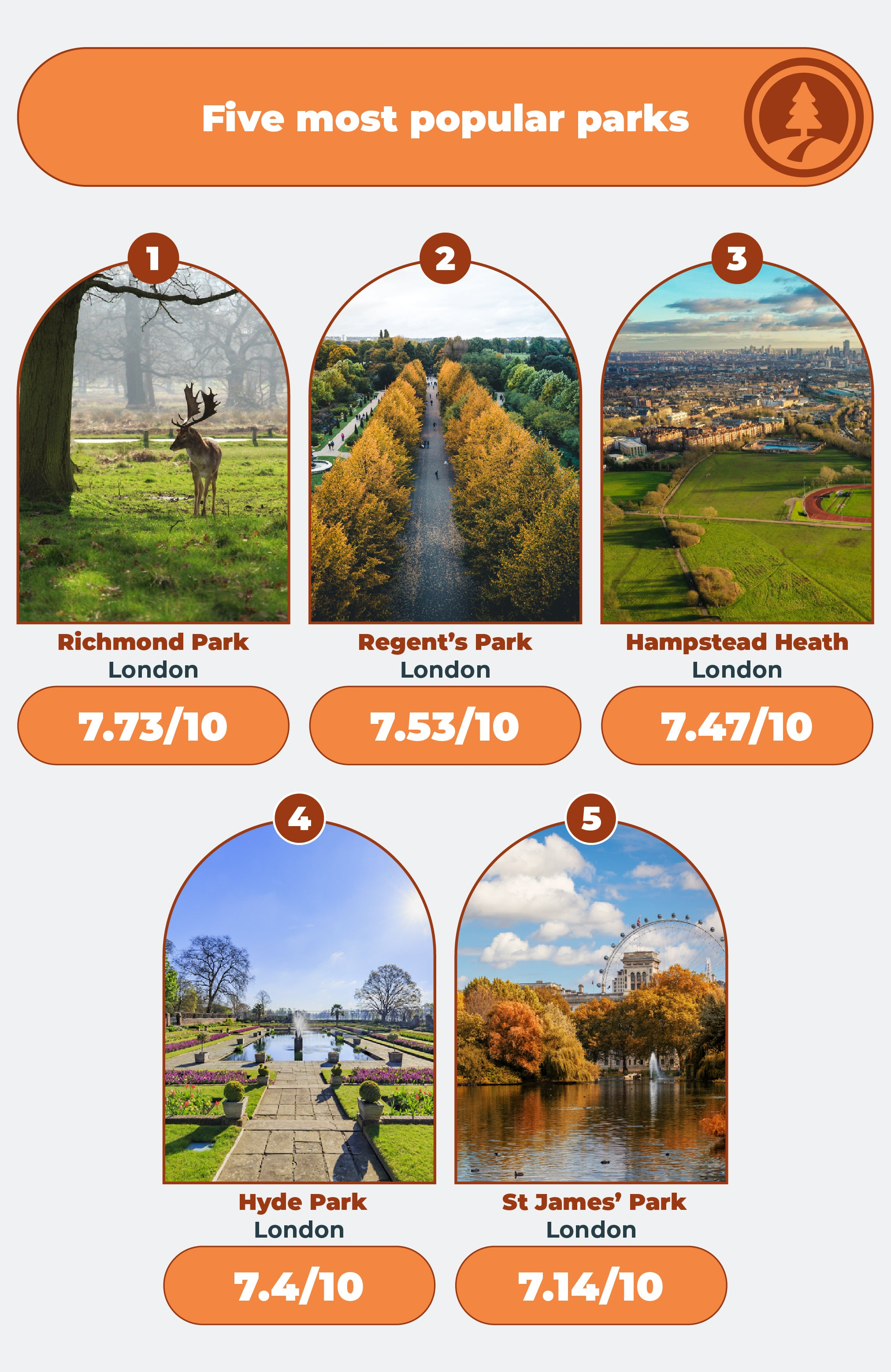 Top 5 most popular parks in London