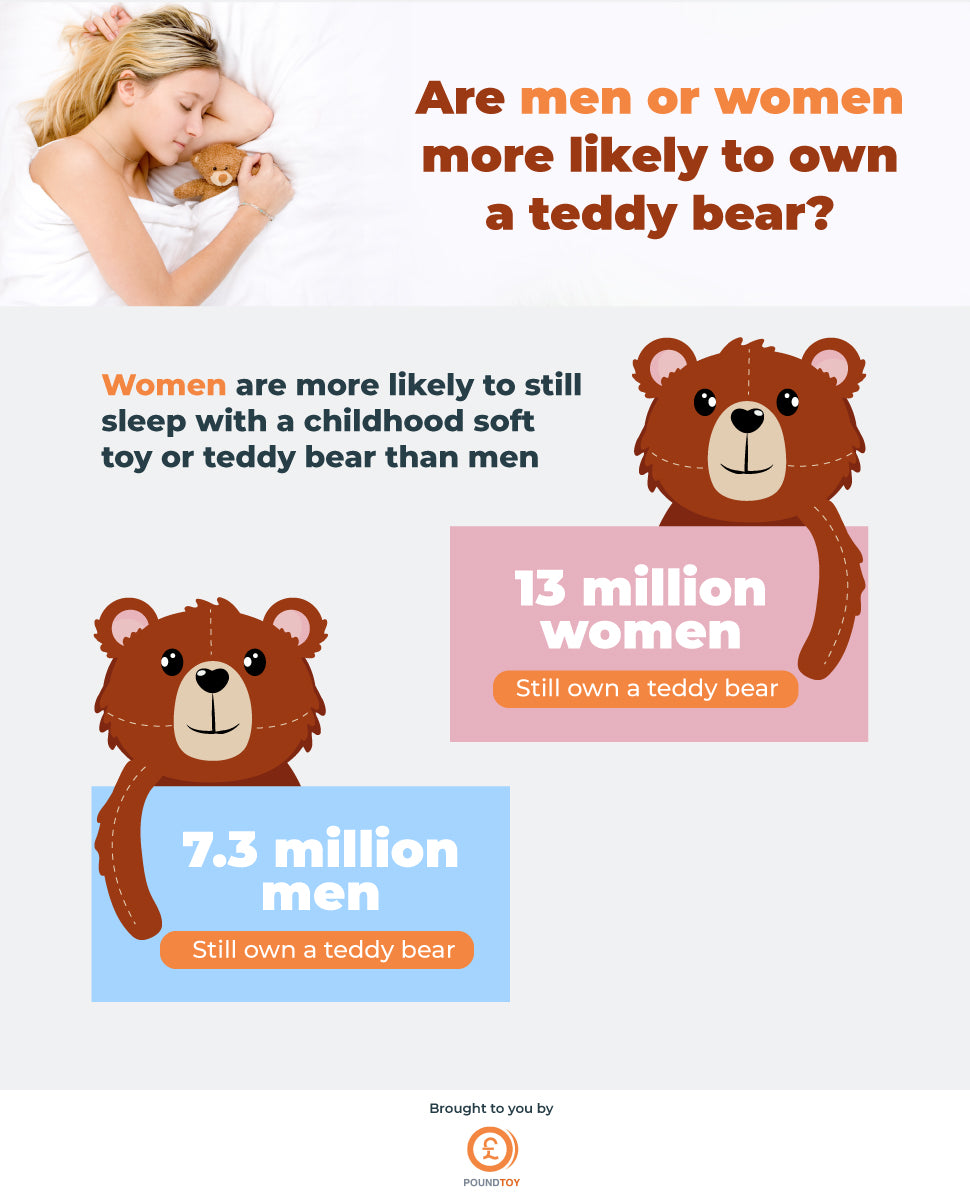 Are men or women more likely to own a teddy bear