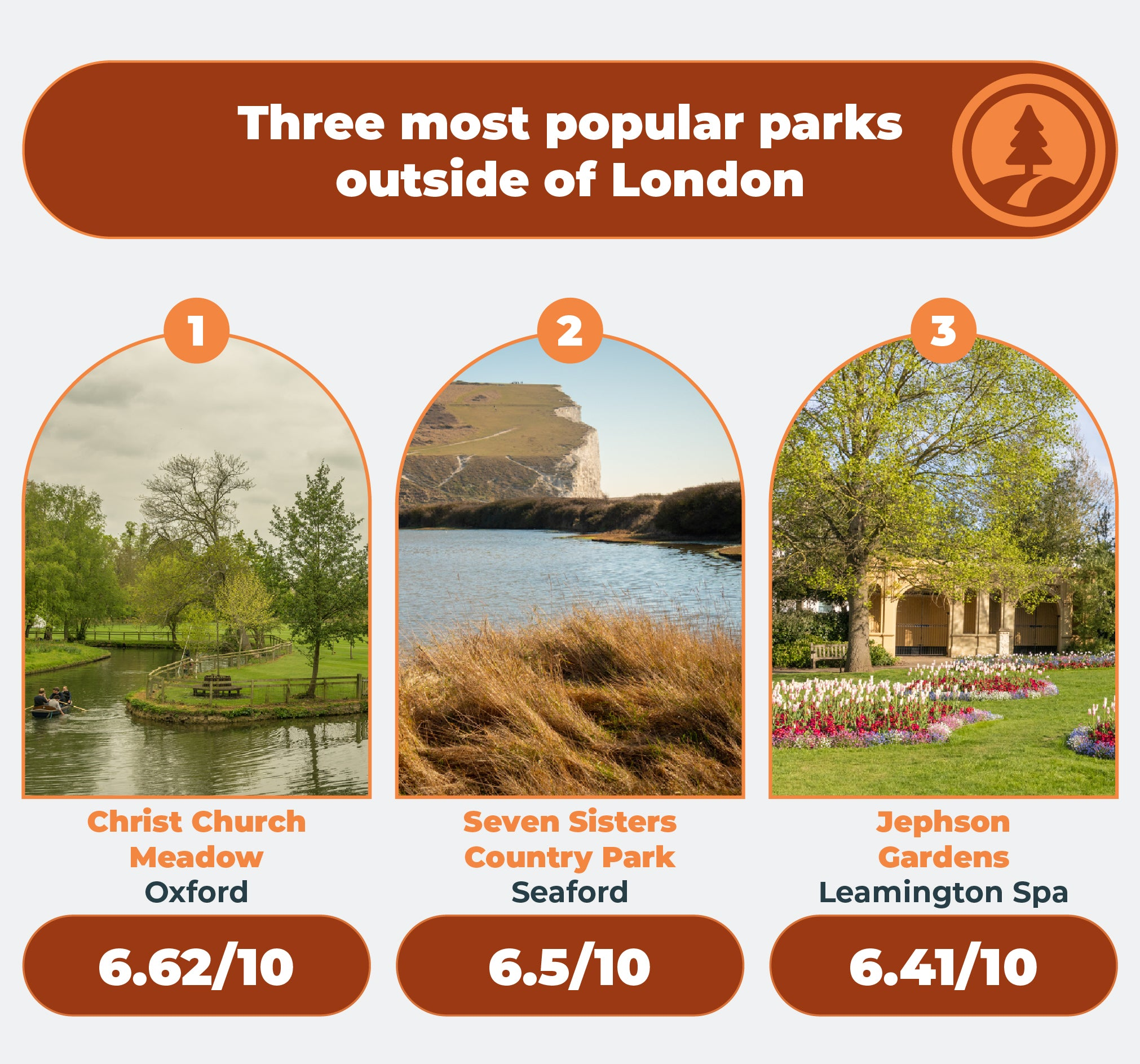 3 most popular parks outside of London
