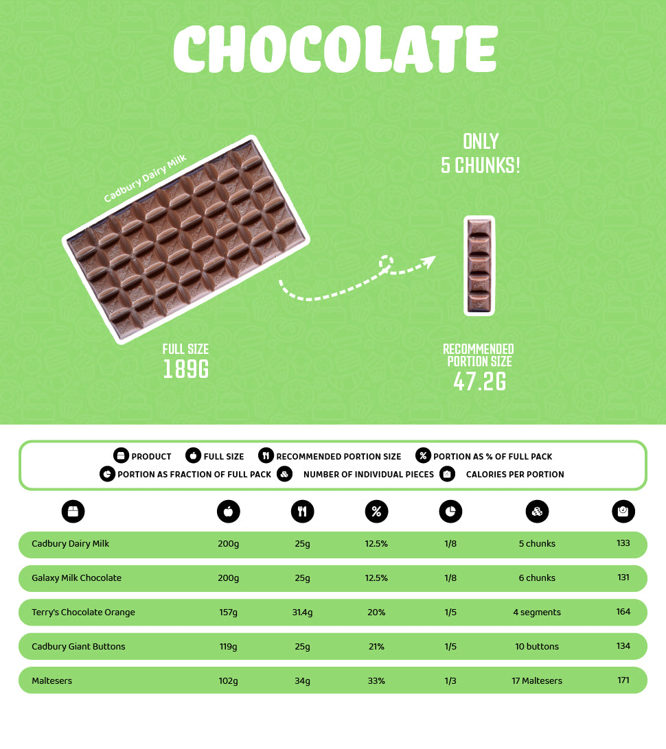 Chocolate Portions