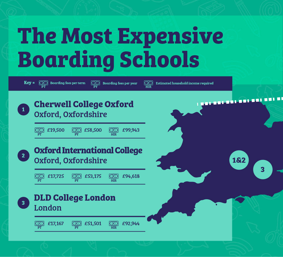 Most Expensive Boarding Schools