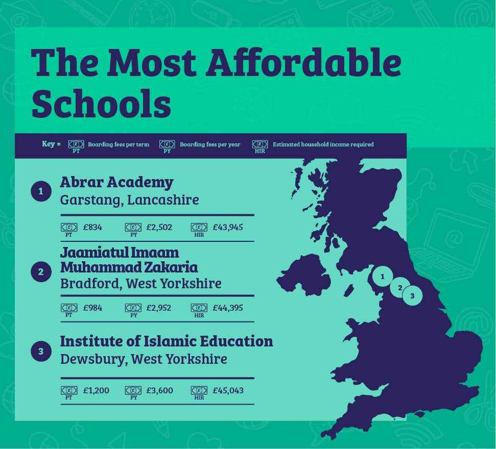 The Most Affordable Schools