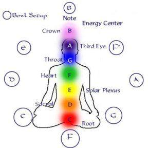 illustration of chakra points on a body labels on different parts