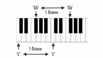 illustration of piano keys labeled with notes and octaves