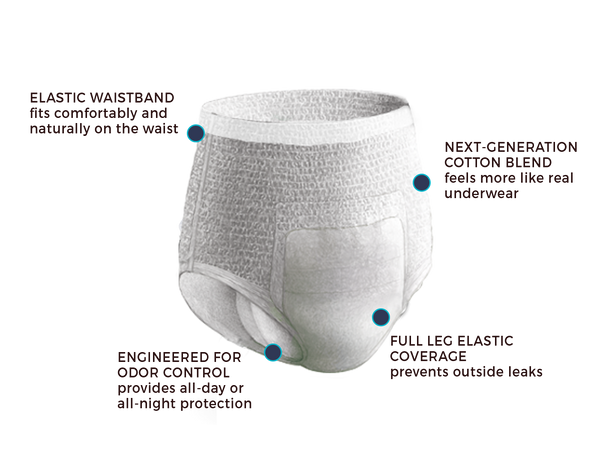 Extra Sample of 3 Men's Underwear (Overnight Absorbency)