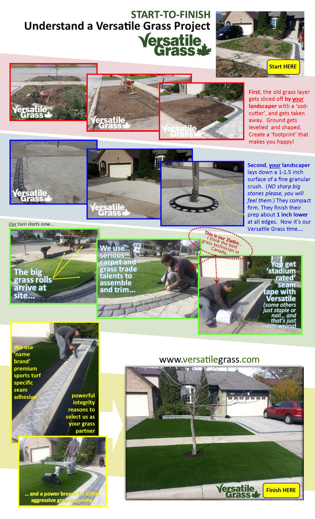 Ground preparation guide Versatile synthetic artificial grass turf Toronto GTA Ontario