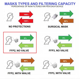CE/FDA Certified FFP2 KN95 Face Mask EN 149:2001 + A1:2009 - pack of 20 - Switzerland only
