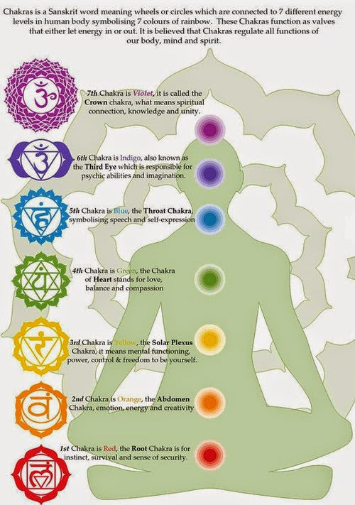 Healing Himalayas, Seven Chakras, Healing Centers, Chakras in Sanskrit, colors, meanings.