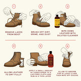 Step by step graphic with instructions for leather cleaning and leather conditioning for leather boots.