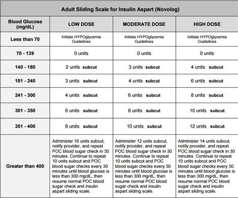 insulin sliding scale chart for patient: 8 reasons for using a novolog sliding scale nursing nirvana stuff