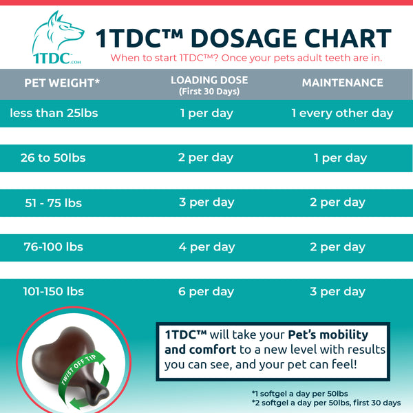 1-TDC Dual Action For Support of Periodontal Health