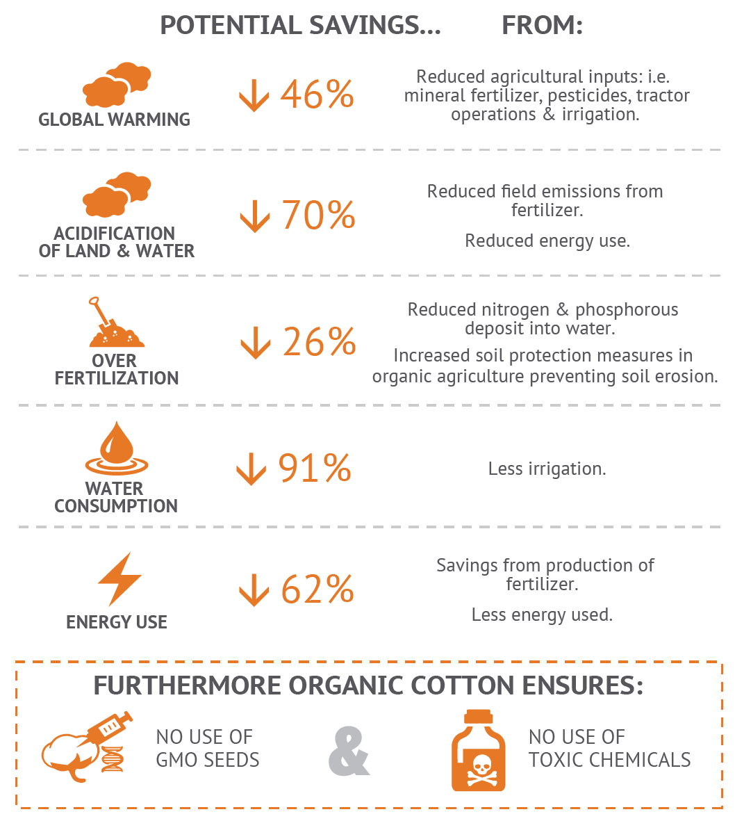 Environmental benefits of Organic Cotton