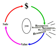 Money-Resource-Value-Sale Process