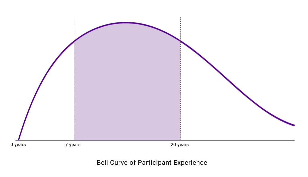 bell curve of exec ed participant experience