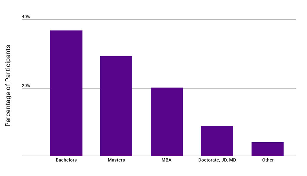 bar graph of exec ed participant education level
