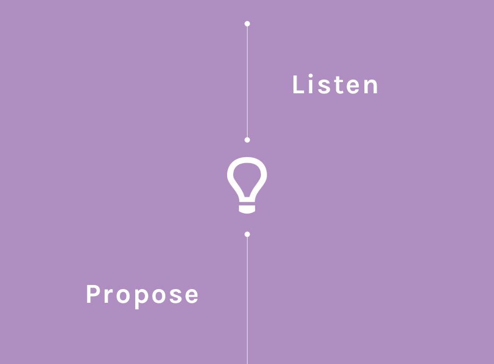 Our Process graphic - listen & propose