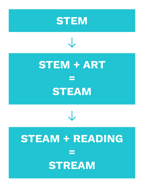 Why Add Art to STEM, to Become STEAM?