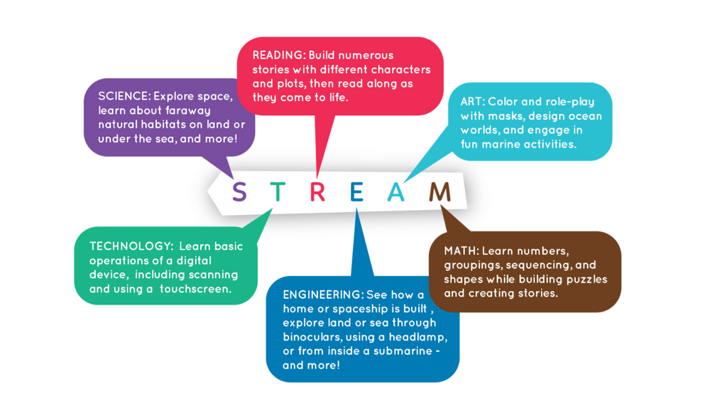 stream-learning
