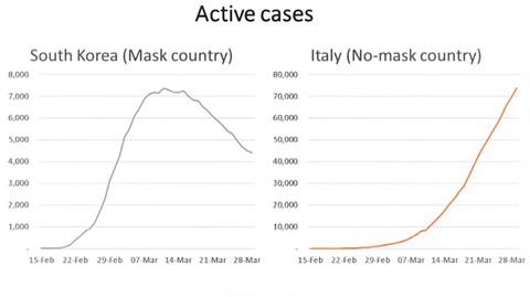 COVID-19 Infection Curve Comparison of Masked Countries vs Non-masked