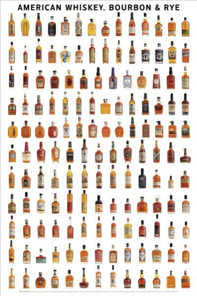 Whiskey, Bourbon & Rye Wall Poster