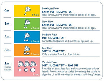 Avent Classic Silicone Anti-Colic Teats -Pack of 2 - Babyonline
