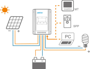 Epsolar Tracer-An Series 10A Mppt Charge Controller for Solar Panel Kits
