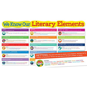 Scholastic Classroom Resources Literary Elements Bulletin Board