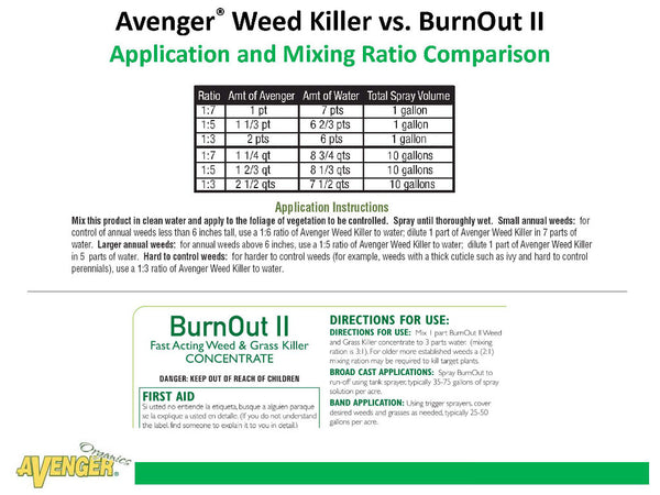 Avenger Organic Weed Control Killer Concentrate vs. BurnOut II Application and Mixing Ratio Comparison - Rocky Mountain Bio-Ag