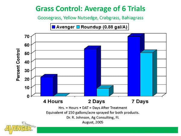 Avenger Organic Weed Control Killer Ready To Use (RTU) vs Roundup Grass Control: Average of 6 Trials Goosegrass, Yellow Nutsedge, Crabgrass, Bahiagrass By Dr. R. Johnson, Ag Consulting, FL - Rocky Mountain Bio-Ag