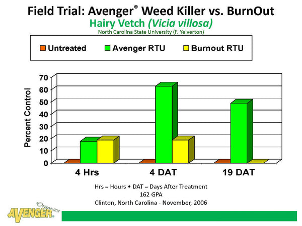 Avenger Organic Weed Control Killer Ready To Use (RTU) Field Trial: Avenger Weed Killer vs. BurnOut Hairy Vetch (Vicia villosa) North Carolina State University (F. Yelverton) - Rocky Mountain Bio-Ag