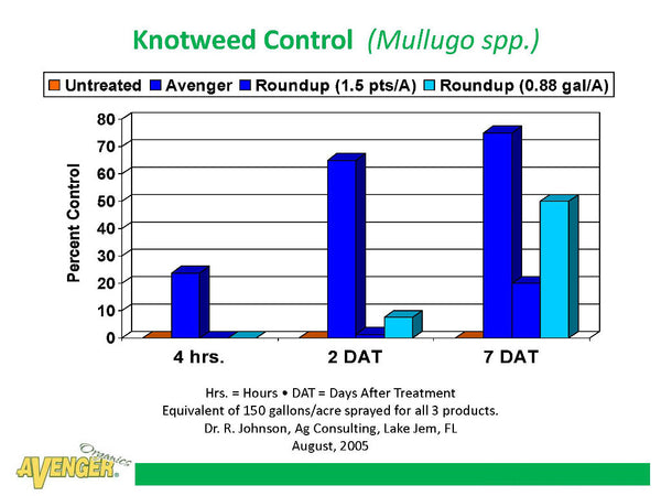 Avenger Organic Weed Control Killer Ready To Use (RTU) vs Roundup Knotweed Control (Mullugo spp.) By Dr. R. Johnson, Ag Consulting, FL - Rocky Mountain Bio-Ag