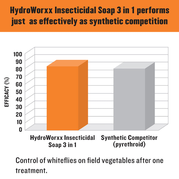 hydroworxx insecticidal soap 3 in 1 performs just as effectively as synthetic competition rocky mountain bioag