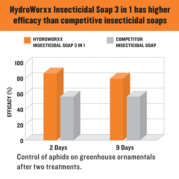 hydroworxx insecticidal soap 3 in 1 has higher efficacy than competitive insecticidal soaps rocky mountain bioag